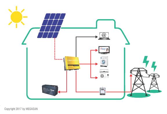 Hệ thống điện năng lượng mặt trời hòa lưới có dự phòng