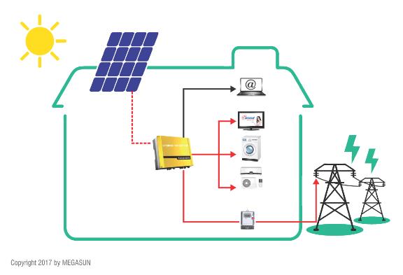Sơ đồ nguyên lý điện năng lượng mặt trời hòa lưới megasun