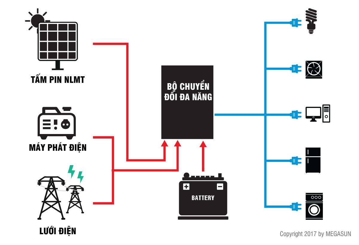 Hệ thống điện năng lượng mặt trời gia đình tách lưới (độc lập)